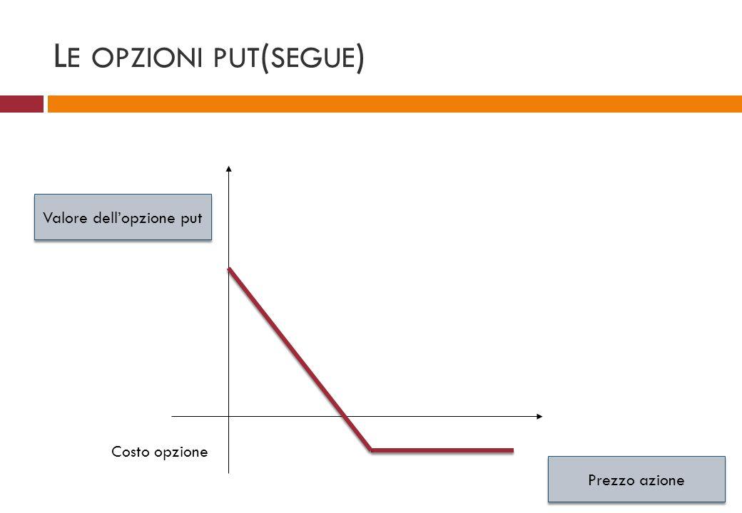 L E OPZIONI PUT ( SEGUE ) Prezzo azione Valore dellopzione put Costo opzione