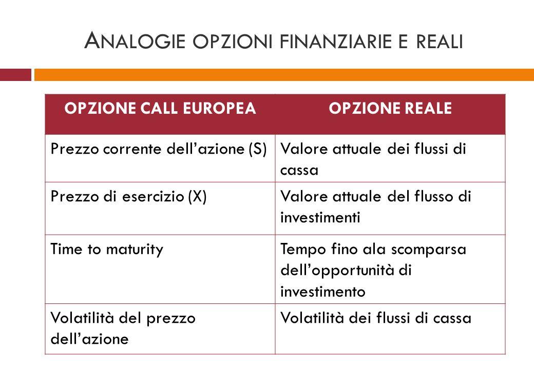 A NALOGIE OPZIONI FINANZIARIE E REALI OPZIONE CALL EUROPEAOPZIONE REALE Prezzo corrente dellazione (S)Valore attuale dei flussi di cassa Prezzo di ese
