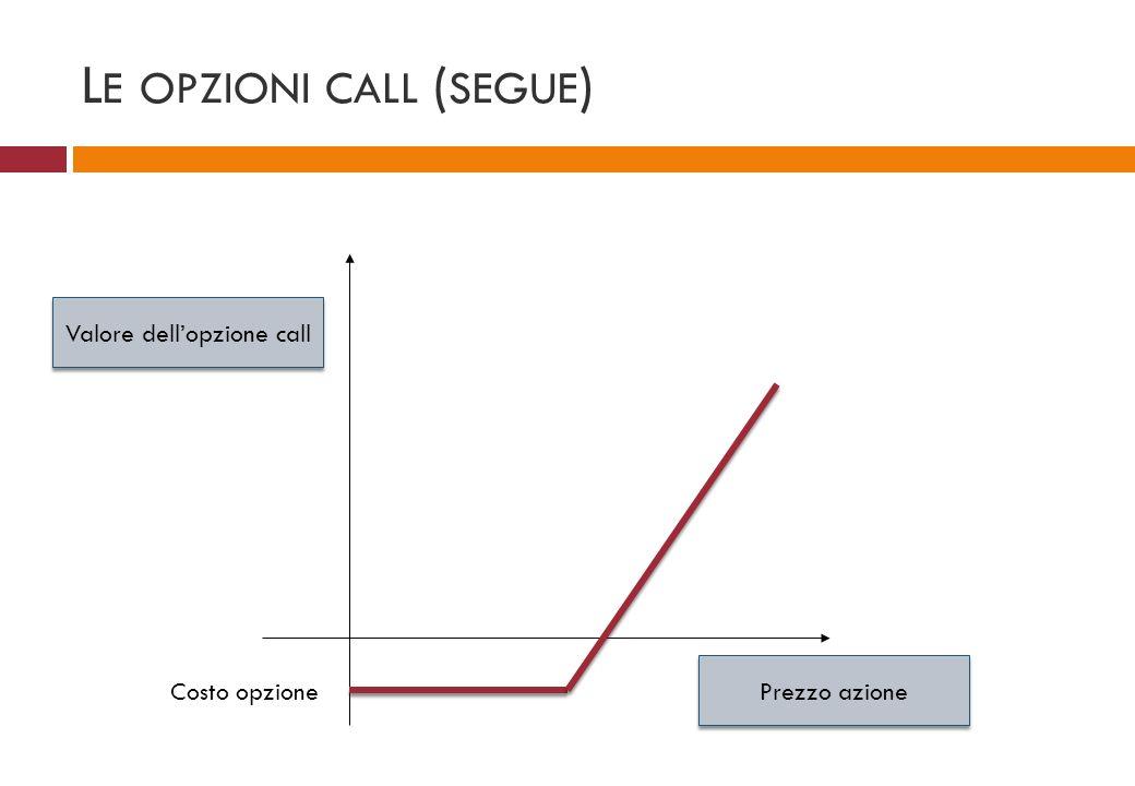 L E OPZIONI CALL ( SEGUE ) Prezzo azione Valore dellopzione call Costo opzione