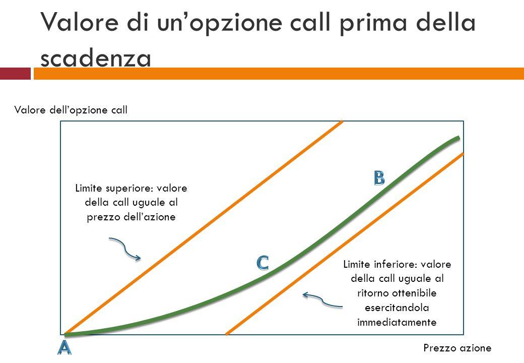 Valore dellopzione call Prezzo azione Valore di unopzione call prima della scadenza Limite superiore: valore della call uguale al prezzo dellazione Li
