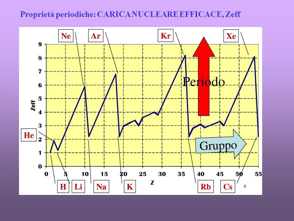 Proprietà periodiche: CARICA NUCLEARE EFFICACE, Zeff