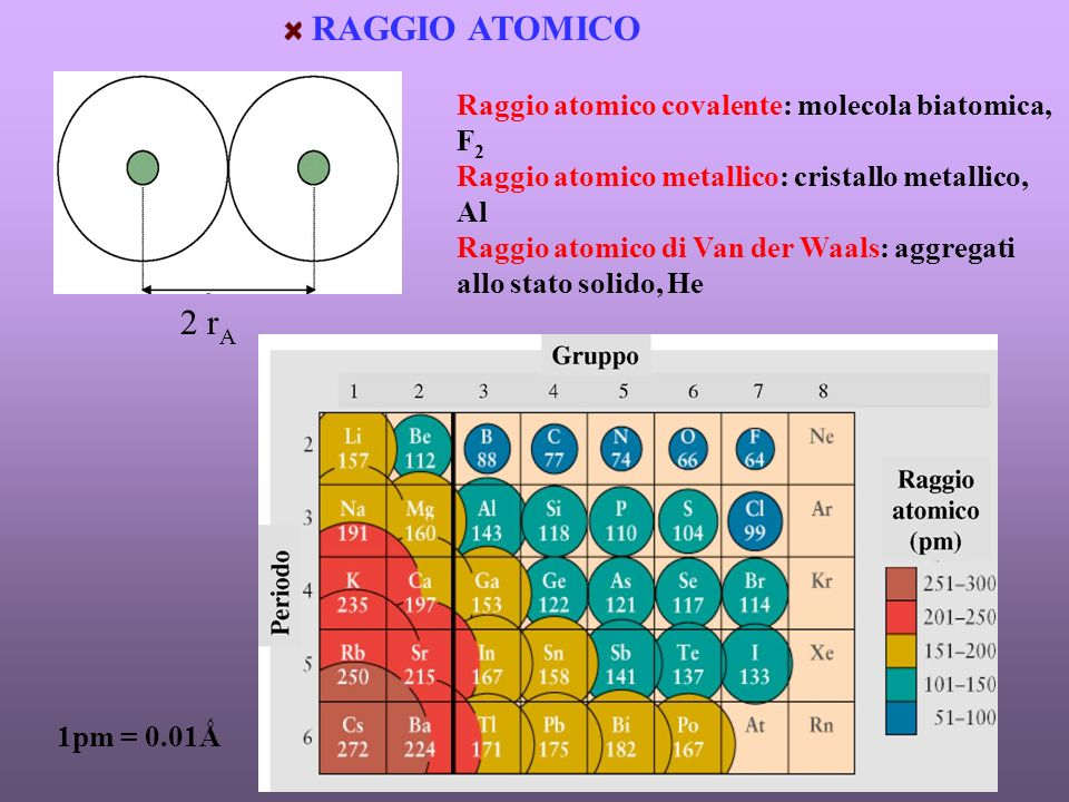 RAGGIO ATOMICO Raggio atomico covalente: molecola biatomica, F 2 Raggio atomico metallico: cristallo metallico, Al Raggio atomico di Van der Waals: aggregati allo stato solido, He 2 r A 1pm = 0.01Ǻ