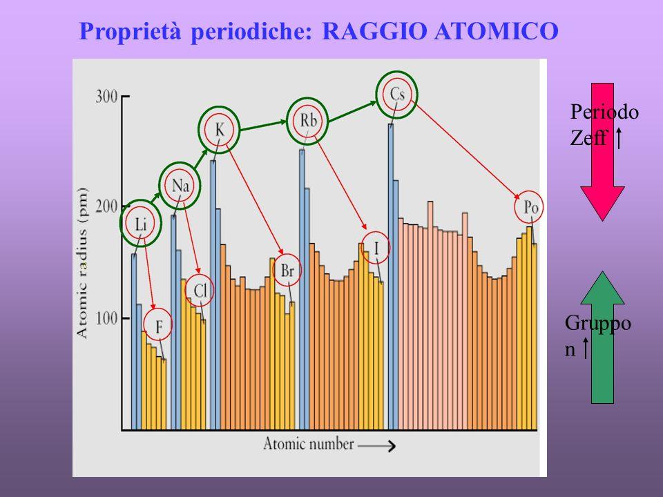 Proprietà periodiche: RAGGIO ATOMICO Periodo Zeff Gruppo n