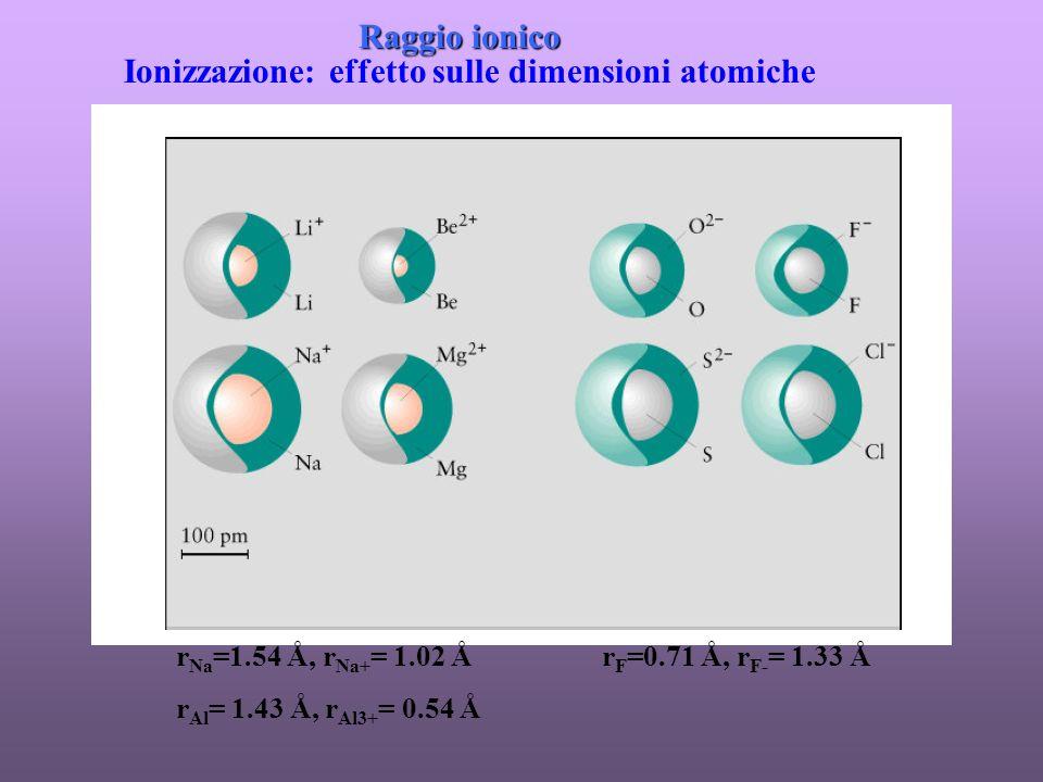 Ionizzazione: effetto sulle dimensioni atomiche Raggio ionico r Na =1.54 Å, r Na+ = 1.02 Å r Al = 1.43 Å, r Al3+ = 0.54 Å r F =0.71 Å, r F- = 1.33 Å