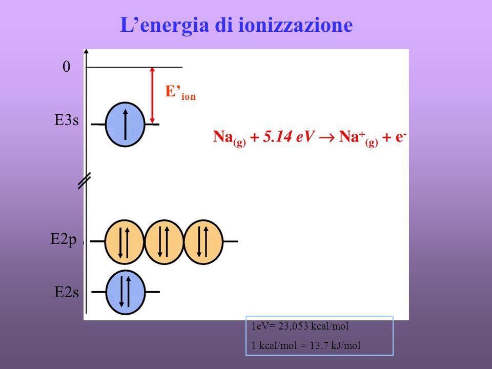 Lenergia di ionizzazione 0 E3s E2p E2s E ion 1eV= 23,053 kcal/mol 1 kcal/mol = 13.7 kJ/mol