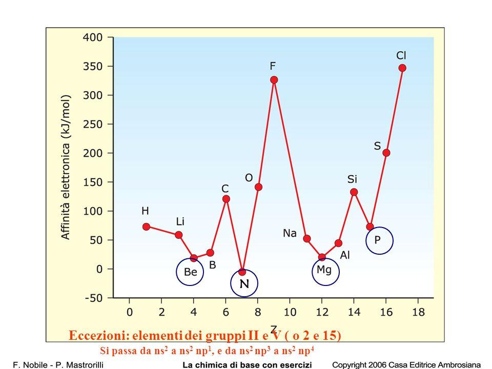 N Eccezioni: elementi dei gruppi II e V ( o 2 e 15) Si passa da ns 2 a ns 2 np 1, e da ns 2 np 3 a ns 2 np 4
