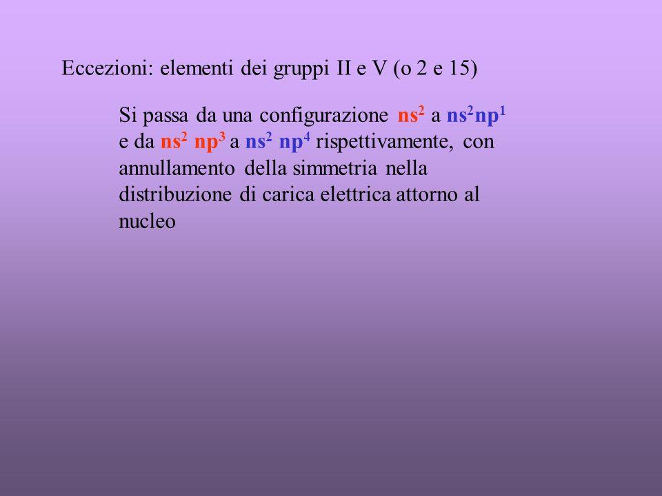 Eccezioni: elementi dei gruppi II e V (o 2 e 15) Si passa da una configurazione ns 2 a ns 2 np 1 e da ns 2 np 3 a ns 2 np 4 rispettivamente, con annullamento della simmetria nella distribuzione di carica elettrica attorno al nucleo