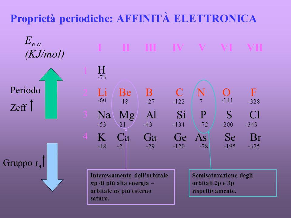 Proprietà periodiche: AFFINITÀ ELETTRONICA I II III IV V VI VII H Li Be B C N O F Na Mg Al Si P S Cl K Ca Ga Ge As Se Br -73 1 2 3 4 E e.a.