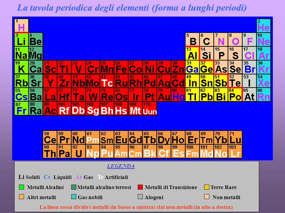 La tavola periodica degli elementi (forma a lunghi periodi) LEGENDA Li Solidi Cs Liquidi Ar Gas Tc Artificiali Metalli Alcalini Metalli alcalino terrosi Metalli di Transizione Terre Rare Altri metalli Gas nobili Alogeni Non metalli La linea rossa divide i metalli (in basso a sinistra) dai non metalli (in alto a destra)