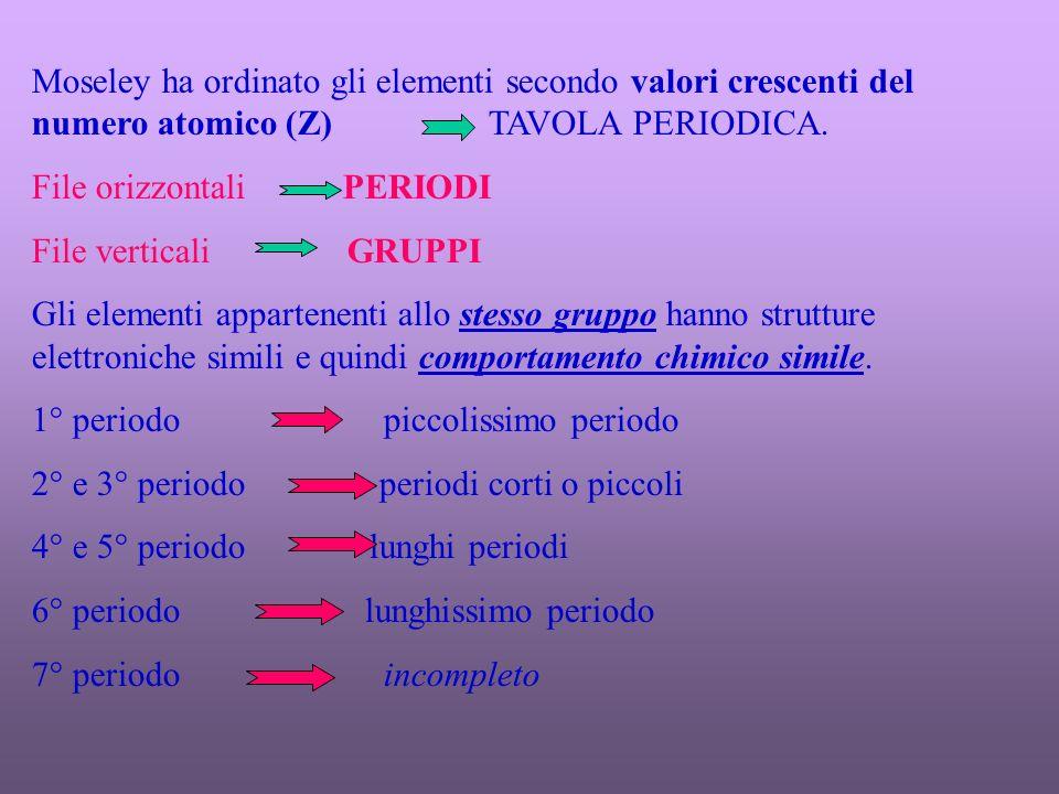 Elemento Configurazione elettronica Energia di ionizzazione (eV) 1s1s 2 s p 3 s p IIIIIIIVVVIVIIVIII H He 1212 13.6 24.654.4 Li Be B C N O F Ne 2222222222222222 1 2 2 – 1 2 – 2 2 – 3 2 – 4 2 – 5 2 - 6 5.4 9.3 8.3 11.3 14.5 13.6 17.4 21.6 75.6 18.2 25.1 24.4 29.6 35.1 35.0 41.1 122.4 153.9 37.9 47.9 47.4 54.9 62.6 64.0 217.7 259.3 64.5 77.5 77.4 87.2 97.2 340.1 392.0 97.9 113.9 114.2 126.4 489.8 551.9 138.1 157.1 157.9 666.8 739.1 185.1 871.1 953.6 Na Mg Al Si P S Cl Ar 2222222222222222 2 – 6 1 2 2 – 1 2 – 2 2 – 3 2 – 4 2 – 5 2 – 6 5.1 7.6 6.0 8.1 11.0 10.4 13.0 15.8 47.3 15.0 18.8 16.3 19.7 23.4 23.8 27.6 71.7 80.1 28.4 33.4 30.2 35.0 39.9 40.9 98.9 109.3 120.0 45.1 51.4 47.3 53.5 59.8 138.6 141.2 153.8 166.7 65.0 72.5 67.8 75.0 172.4 186.9 190.4 205.1 220.4 88.0 96.7 91.3 208.4 225.3 241.9 246.4 263.3 281.0 114.3 124.0 264.2 266.0 285.1 303.9 309.3 328.8 348.3 143.5 Mg ++ Al +++ Na +