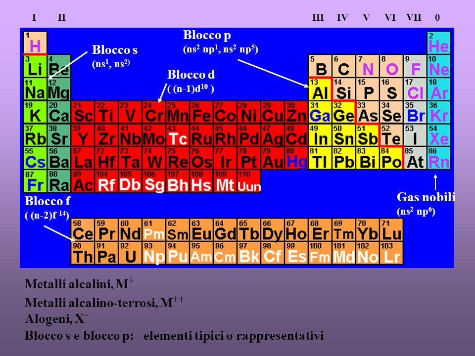 Blocco s (ns 1, ns 2) Blocco d ( (n-1)d 10 ) Blocco p (ns 2 np 1, ns 2 np 5 ) Blocco f ( (n-2)f 14 ) Gas nobili (ns 2 np 6 ) Metalli alcalini, M + Metalli alcalino-terrosi, M ++ Alogeni, X - Blocco s e blocco p: elementi tipici o rappresentativi IIIIIIIVVVIVII0