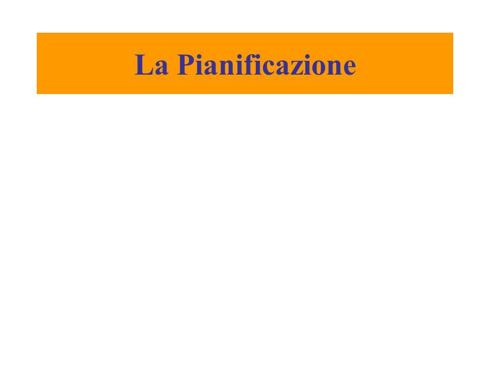 Fase 3) Pianificazione strategica Cade lipotesi di stabilità e prevedibilità dellambiente competitivo.