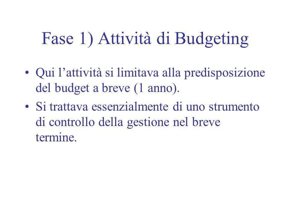 Fase 1) Attività di Budgeting Qui lattività si limitava alla predisposizione del budget a breve (1 anno). Si trattava essenzialmente di uno strumento