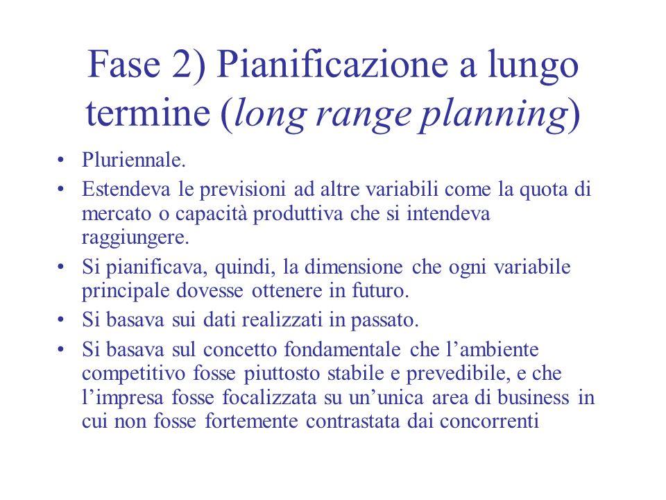 Fase 2) Pianificazione a lungo termine (long range planning) Pluriennale. Estendeva le previsioni ad altre variabili come la quota di mercato o capaci