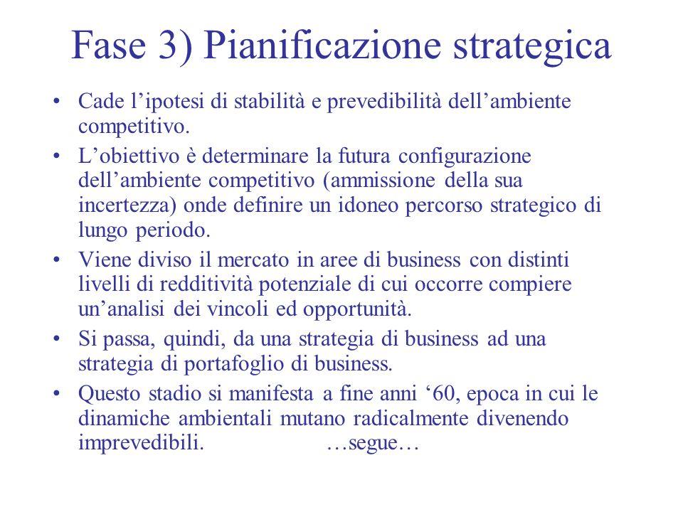 Fase 3) Pianificazione strategica Cade lipotesi di stabilità e prevedibilità dellambiente competitivo. Lobiettivo è determinare la futura configurazio