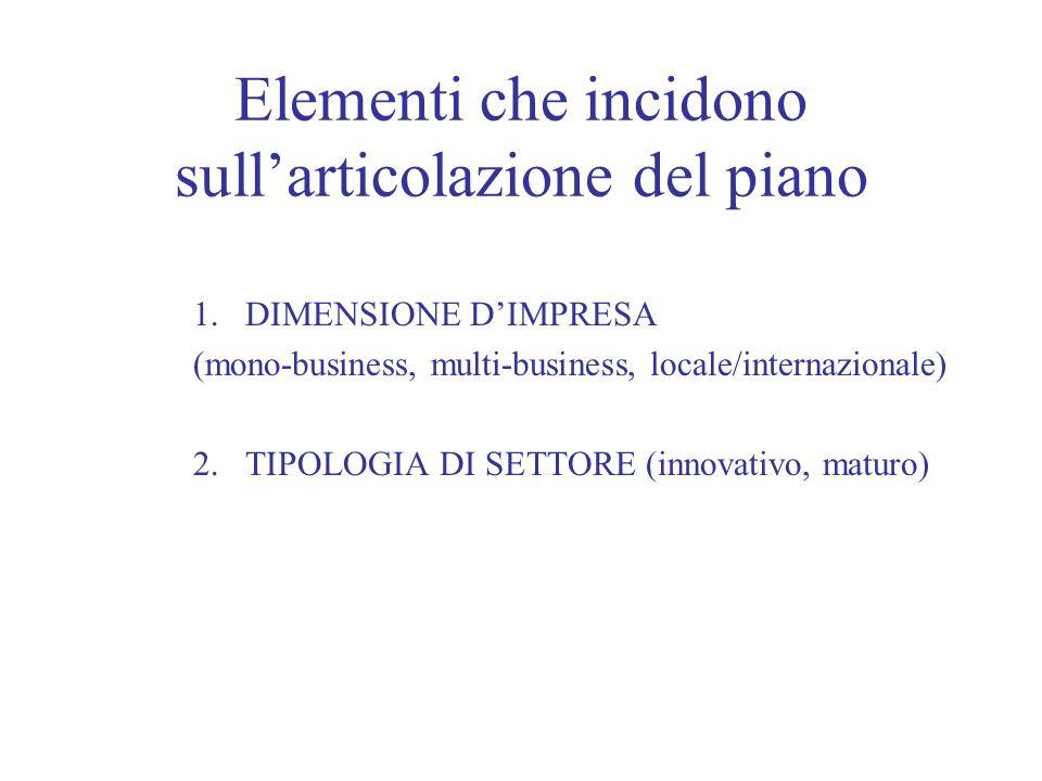 Elementi che incidono sullarticolazione del piano 1.DIMENSIONE DIMPRESA (mono-business, multi-business, locale/internazionale) 2. TIPOLOGIA DI SETTORE