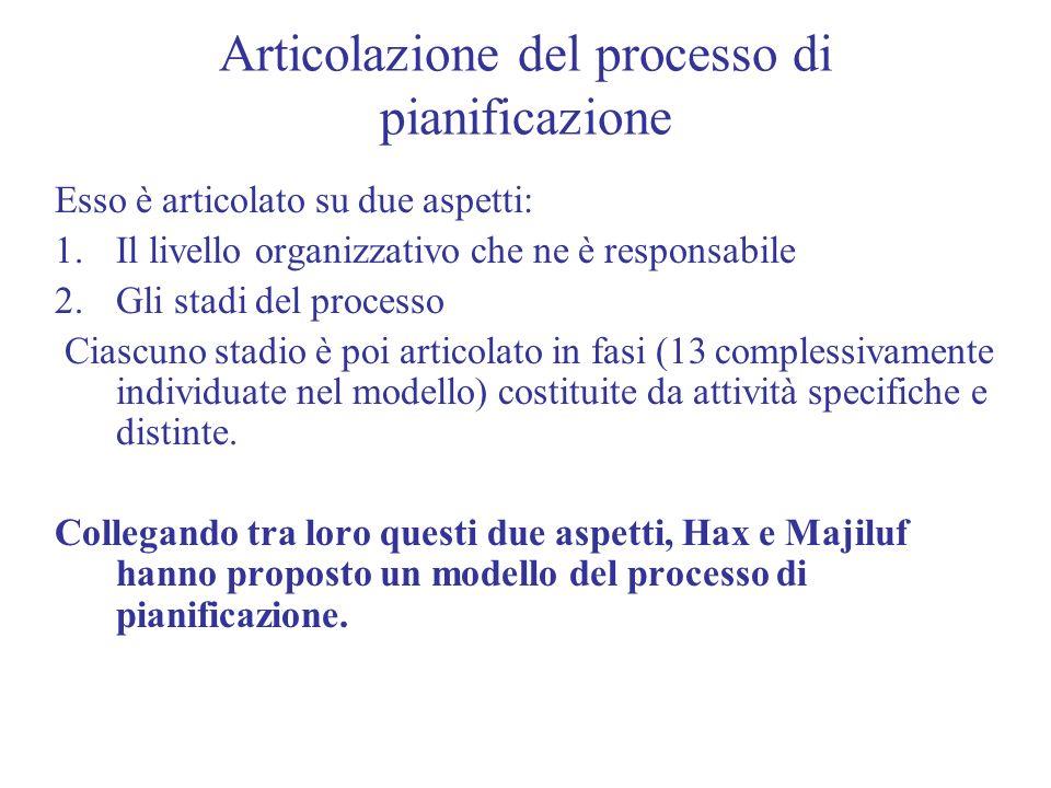Articolazione del processo di pianificazione Esso è articolato su due aspetti: 1.Il livello organizzativo che ne è responsabile 2.Gli stadi del proces