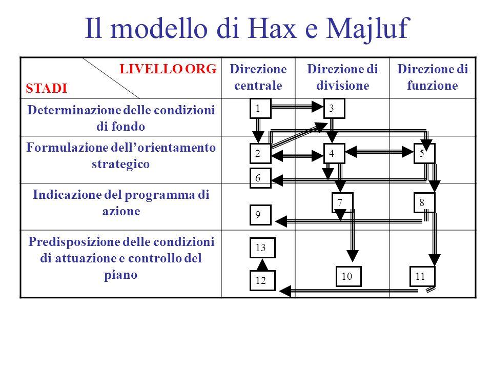 Il modello di Hax e Majluf LIVELLO ORG STADI Direzione centrale Direzione di divisione Direzione di funzione Determinazione delle condizioni di fondo