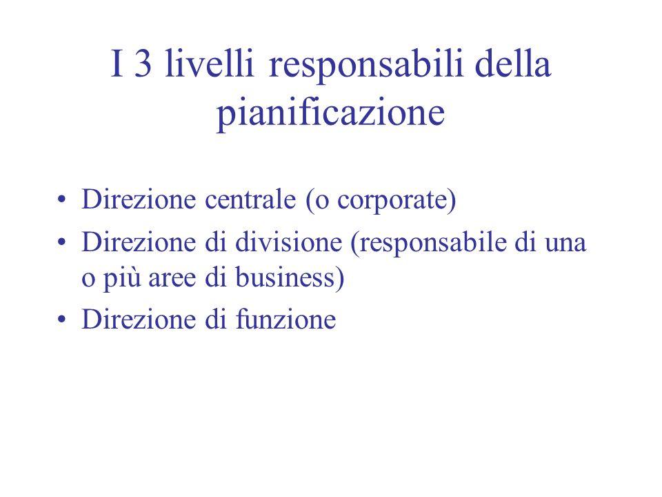 I 3 livelli responsabili della pianificazione Direzione centrale (o corporate) Direzione di divisione (responsabile di una o più aree di business) Dir