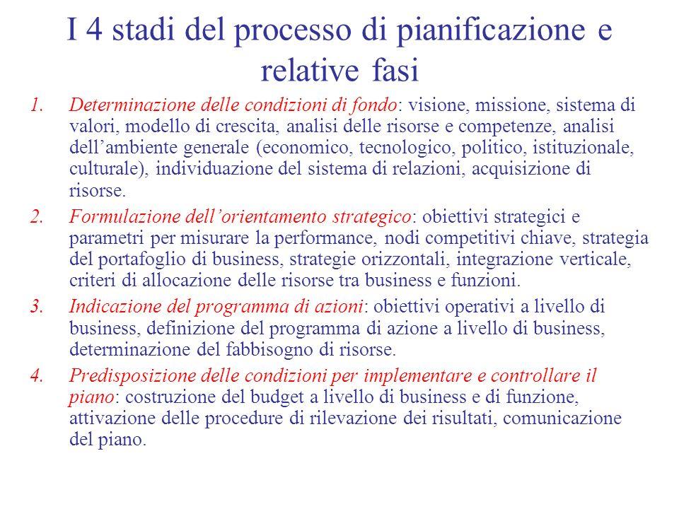 I 4 stadi del processo di pianificazione e relative fasi 1.Determinazione delle condizioni di fondo: visione, missione, sistema di valori, modello di