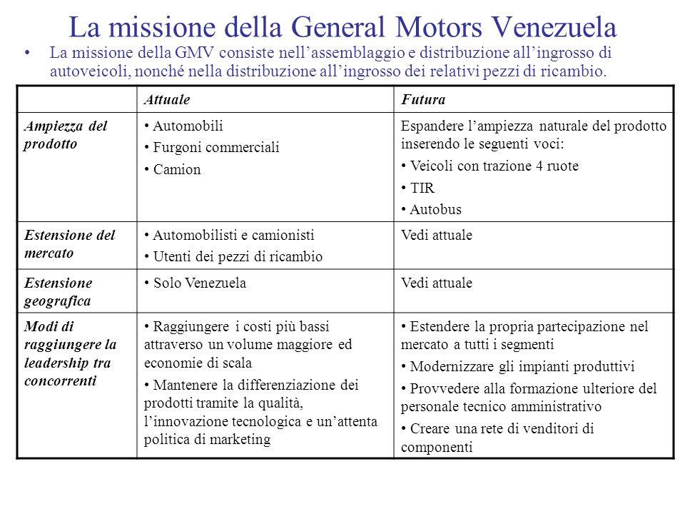 La missione della General Motors Venezuela La missione della GMV consiste nellassemblaggio e distribuzione allingrosso di autoveicoli, nonché nella di