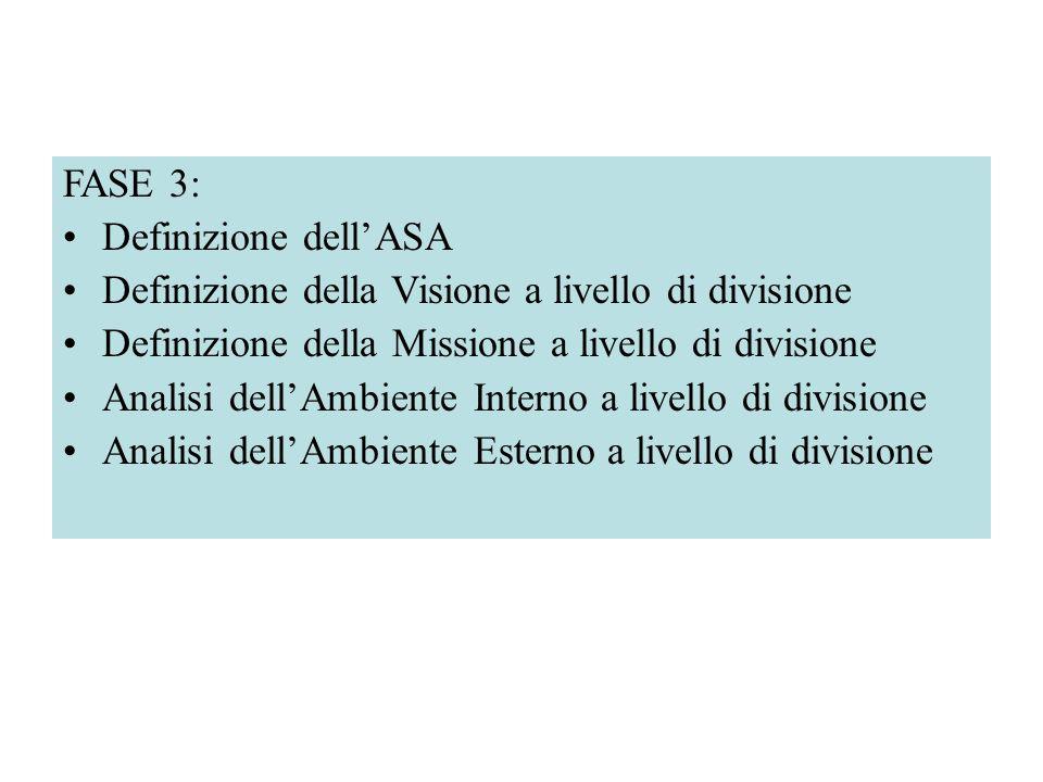 FASE 3: Definizione dellASA Definizione della Visione a livello di divisione Definizione della Missione a livello di divisione Analisi dellAmbiente In