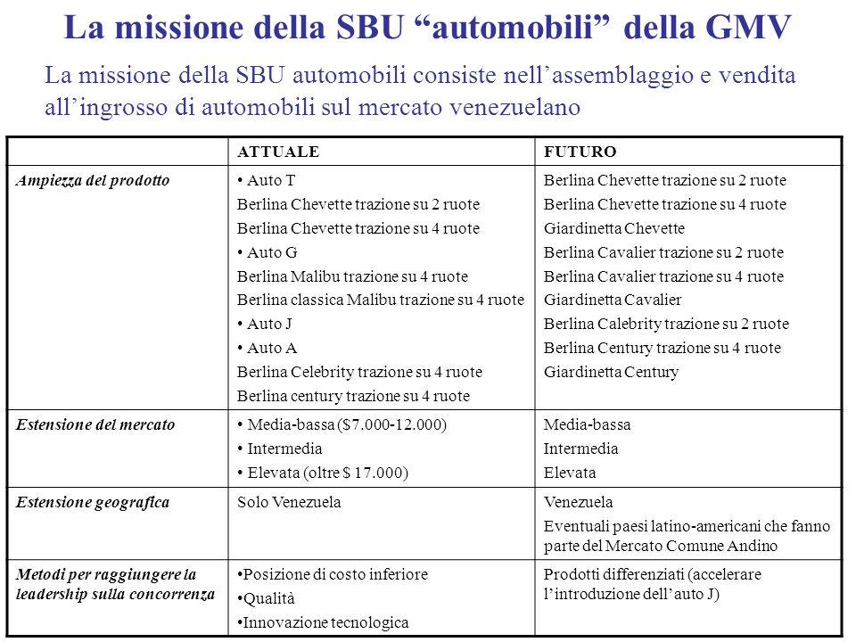 La missione della SBU automobili della GMV La missione della SBU automobili consiste nellassemblaggio e vendita allingrosso di automobili sul mercato