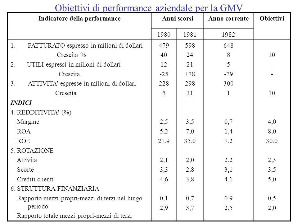 Indicatore della performanceAnni scorsiAnno correnteObiettivi 198019811982 1.FATTURATO espresso in milioni di dollari Crescita % 2. UTILI espressi in