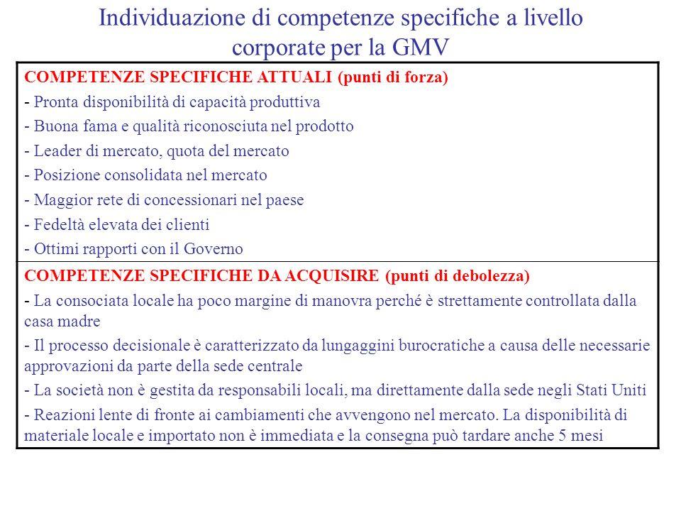 Individuazione di competenze specifiche a livello corporate per la GMV COMPETENZE SPECIFICHE ATTUALI (punti di forza) - Pronta disponibilità di capaci