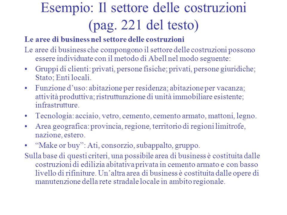 Esempio: Il settore delle costruzioni (pag. 221 del testo) Le aree di business nel settore delle costruzioni Le aree di business che compongono il set