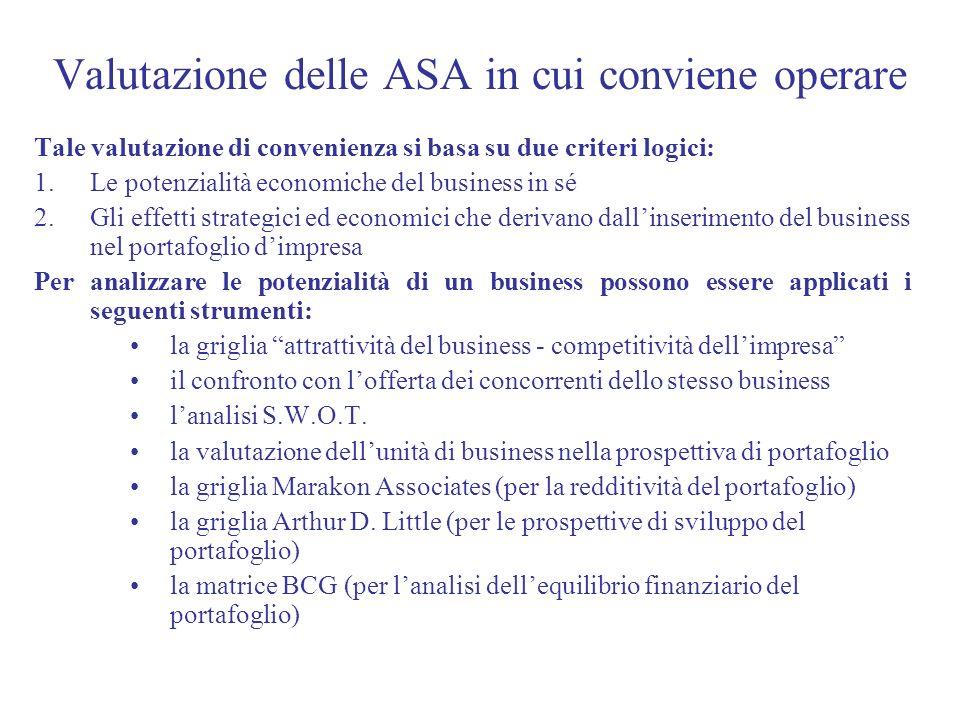 Valutazione delle ASA in cui conviene operare Tale valutazione di convenienza si basa su due criteri logici: 1.Le potenzialità economiche del business