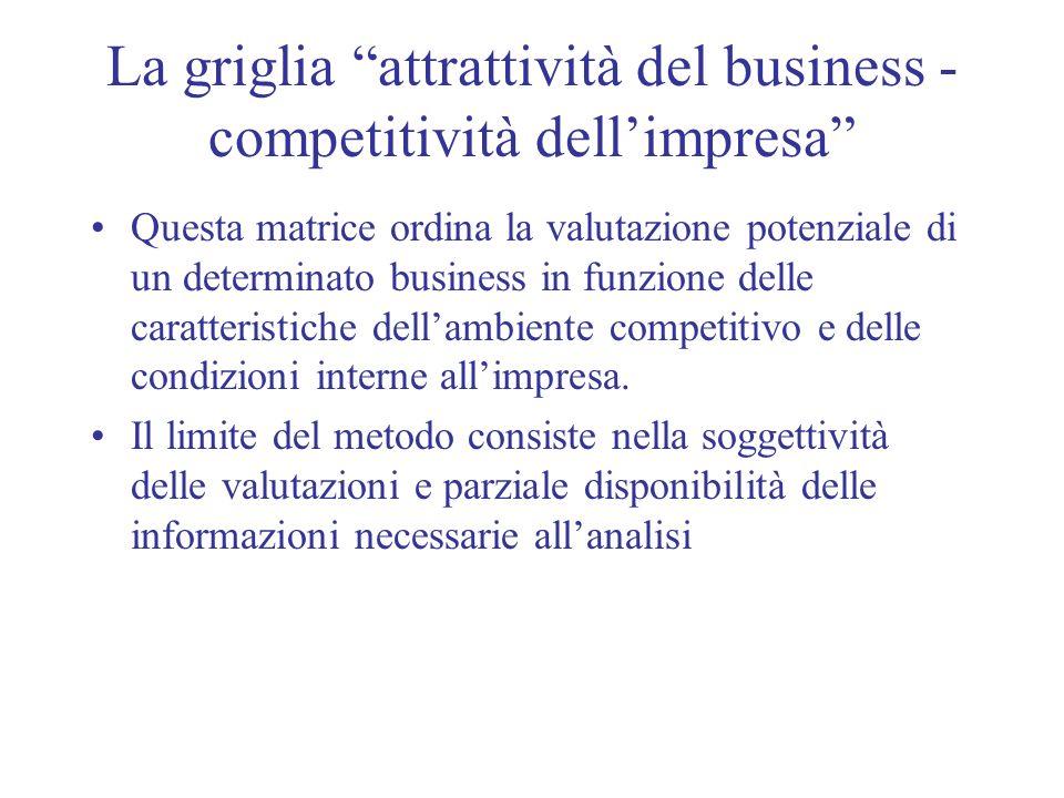 La griglia attrattività del business - competitività dellimpresa Questa matrice ordina la valutazione potenziale di un determinato business in funzion