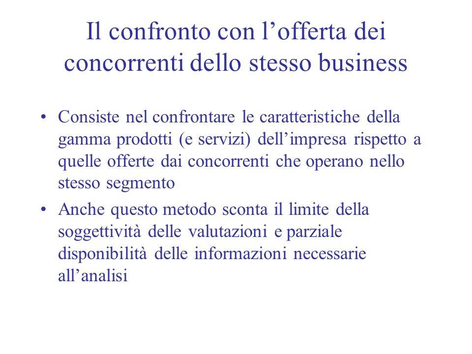 Il confronto con lofferta dei concorrenti dello stesso business Consiste nel confrontare le caratteristiche della gamma prodotti (e servizi) dellimpre