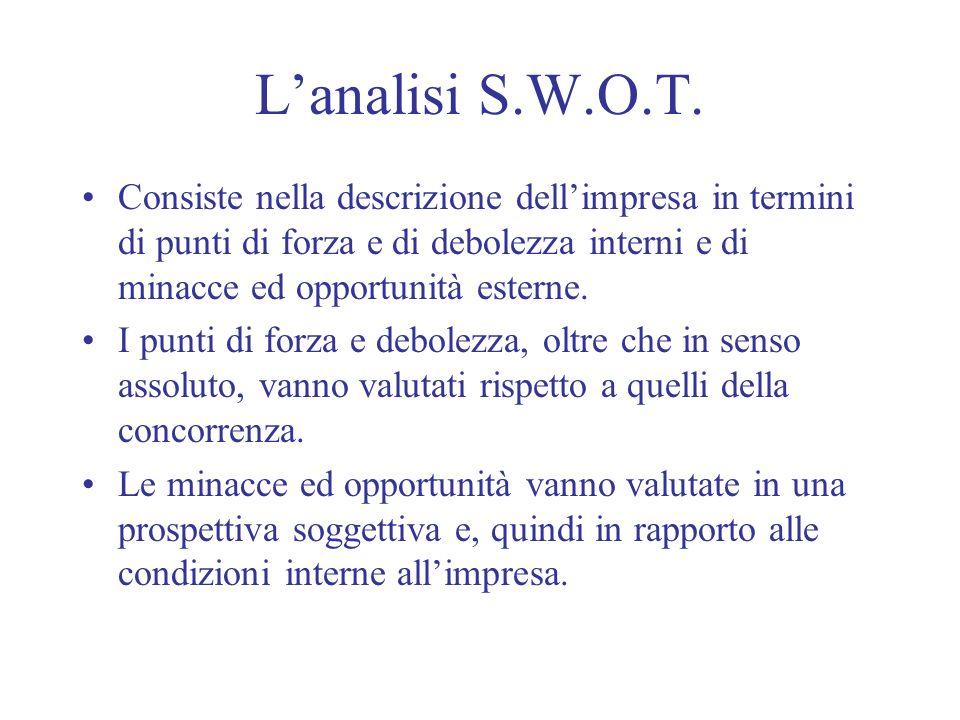 Lanalisi S.W.O.T. Consiste nella descrizione dellimpresa in termini di punti di forza e di debolezza interni e di minacce ed opportunità esterne. I pu