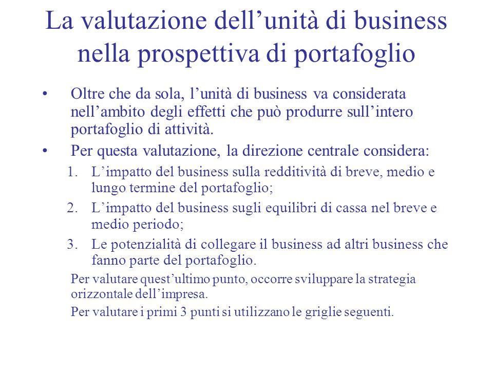 La valutazione dellunità di business nella prospettiva di portafoglio Oltre che da sola, lunità di business va considerata nellambito degli effetti ch