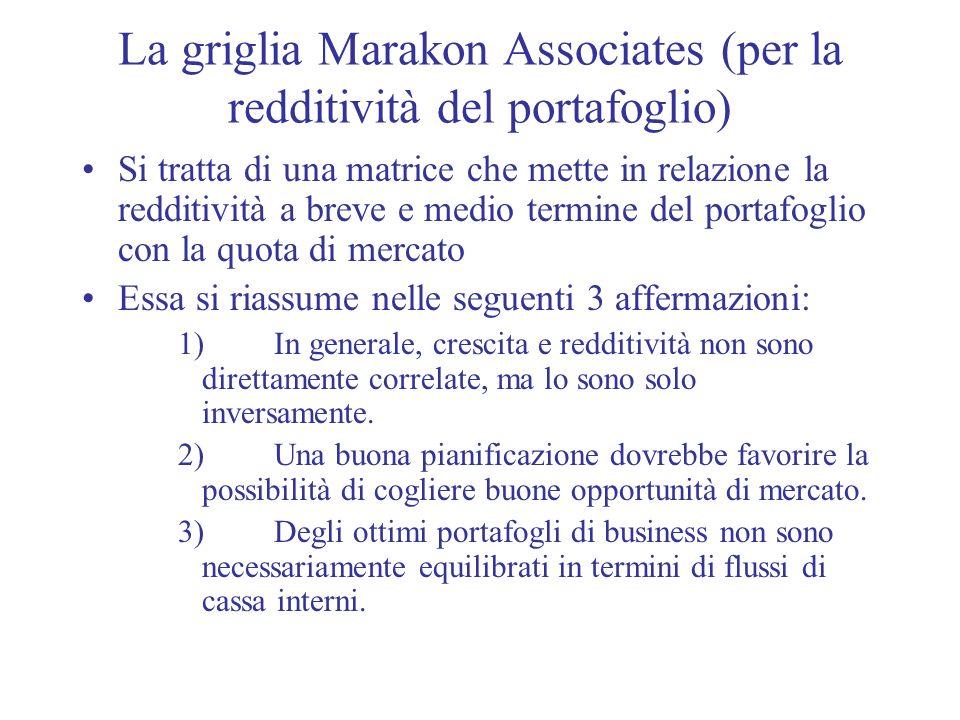 La griglia Marakon Associates (per la redditività del portafoglio) Si tratta di una matrice che mette in relazione la redditività a breve e medio term