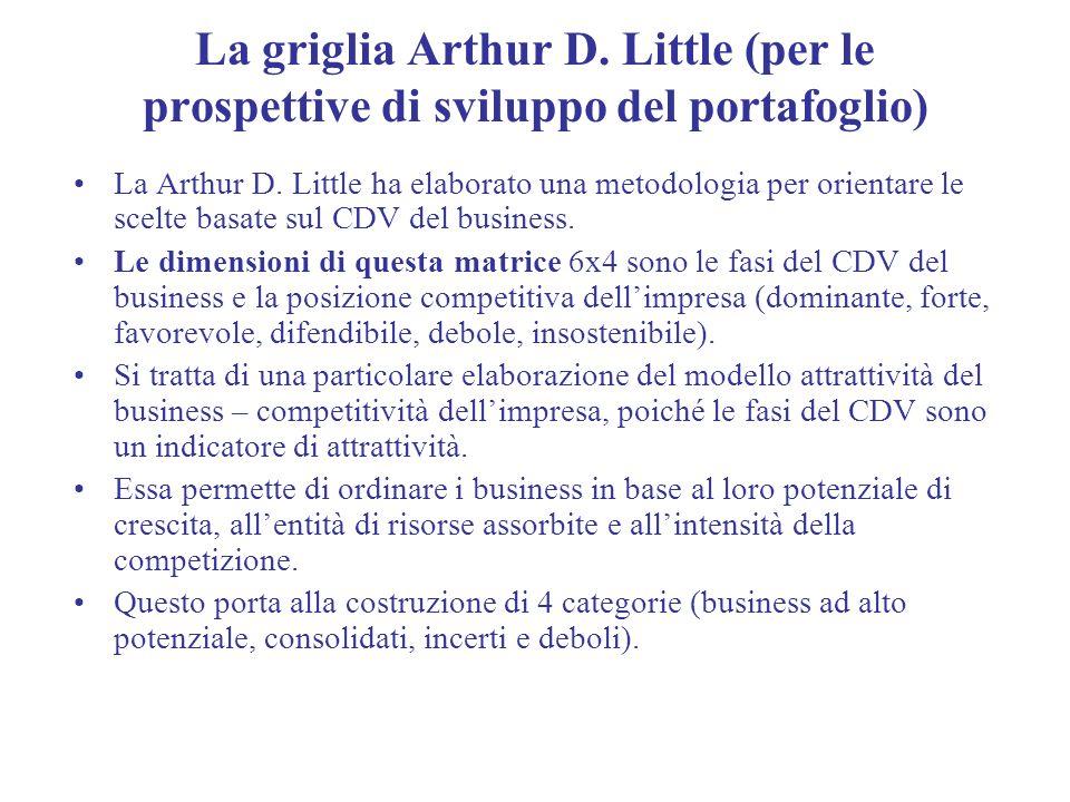La griglia Arthur D. Little (per le prospettive di sviluppo del portafoglio) La Arthur D. Little ha elaborato una metodologia per orientare le scelte