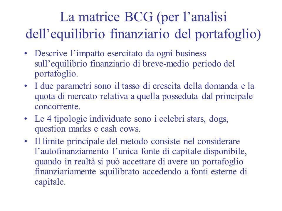 La matrice BCG (per lanalisi dellequilibrio finanziario del portafoglio) Descrive limpatto esercitato da ogni business sullequilibrio finanziario di b