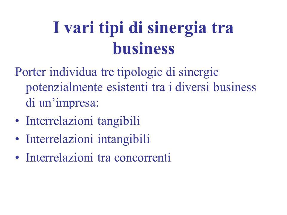 I vari tipi di sinergia tra business Porter individua tre tipologie di sinergie potenzialmente esistenti tra i diversi business di unimpresa: Interrel