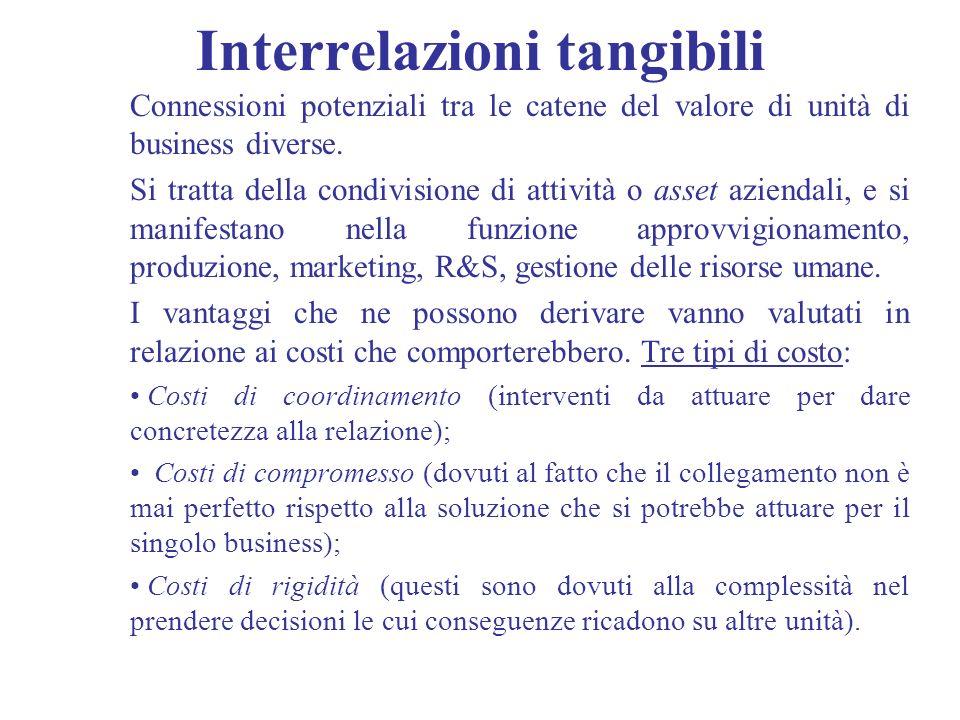 Interrelazioni tangibili Connessioni potenziali tra le catene del valore di unità di business diverse. Si tratta della condivisione di attività o asse