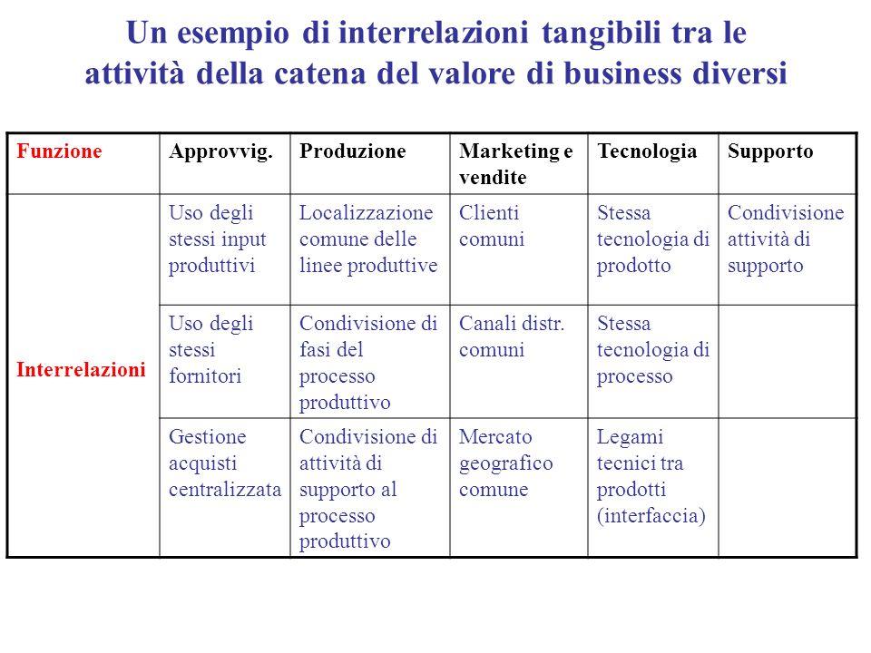 FunzioneApprovvig.ProduzioneMarketing e vendite TecnologiaSupporto Interrelazioni Uso degli stessi input produttivi Localizzazione comune delle linee