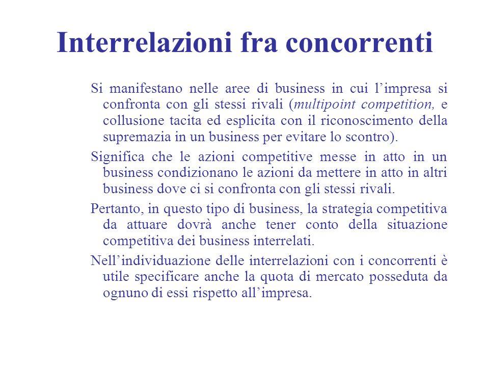 Interrelazioni fra concorrenti Si manifestano nelle aree di business in cui limpresa si confronta con gli stessi rivali (multipoint competition, e col