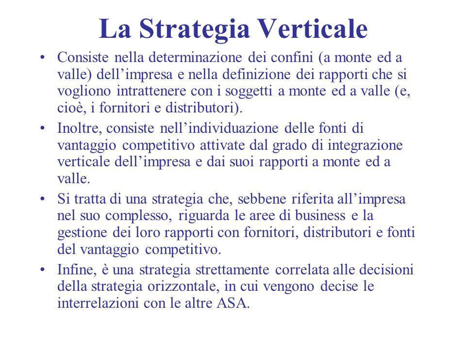 La Strategia Verticale Consiste nella determinazione dei confini (a monte ed a valle) dellimpresa e nella definizione dei rapporti che si vogliono int