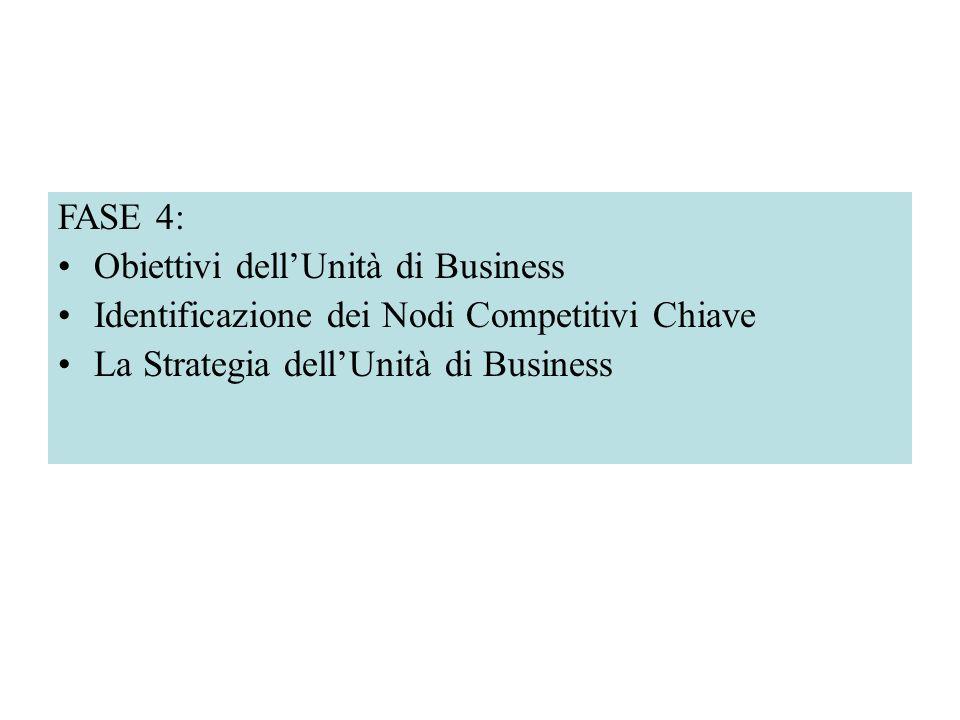 FASE 4: Obiettivi dellUnità di Business Identificazione dei Nodi Competitivi Chiave La Strategia dellUnità di Business