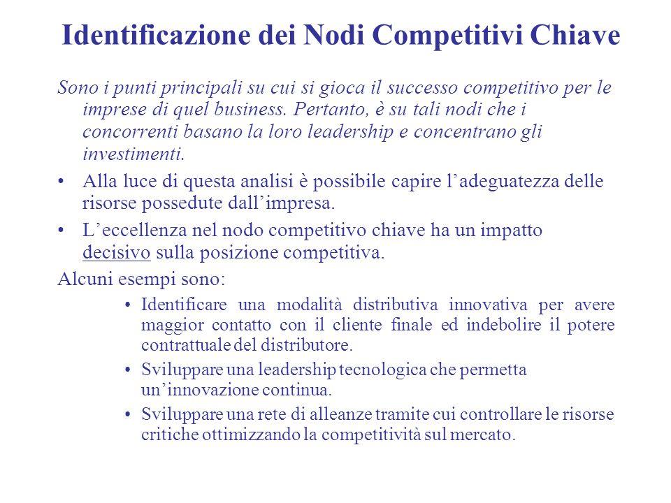 Identificazione dei Nodi Competitivi Chiave Sono i punti principali su cui si gioca il successo competitivo per le imprese di quel business. Pertanto,