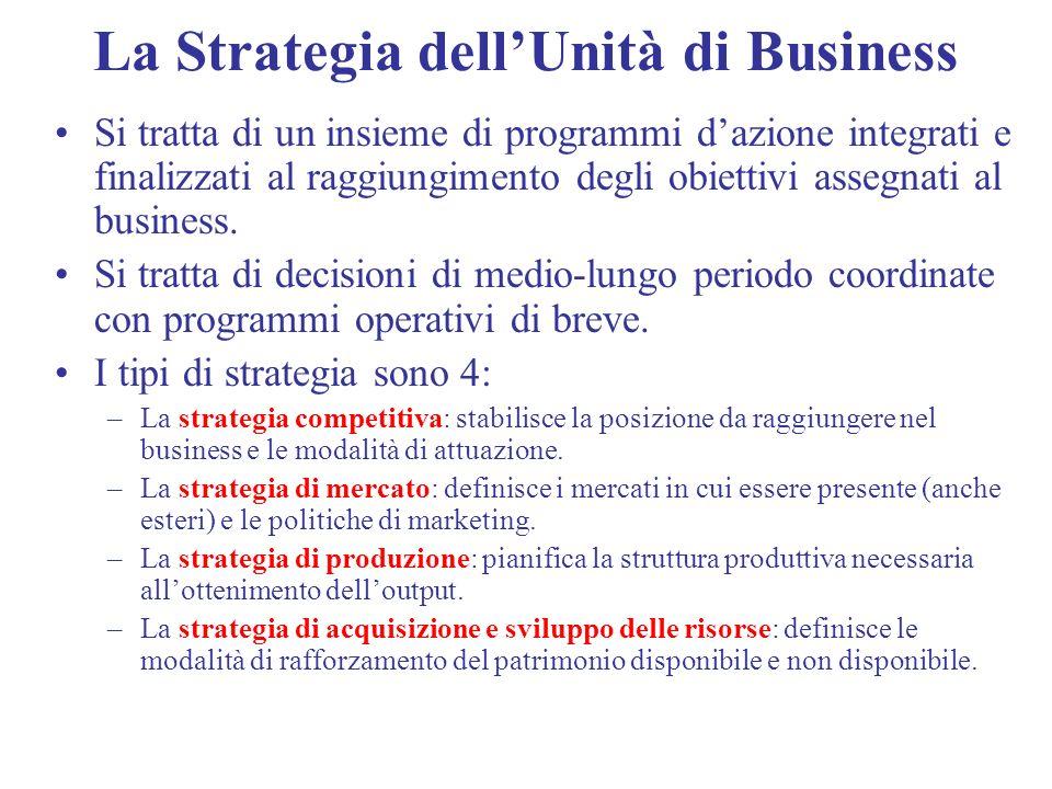 La Strategia dellUnità di Business Si tratta di un insieme di programmi dazione integrati e finalizzati al raggiungimento degli obiettivi assegnati al
