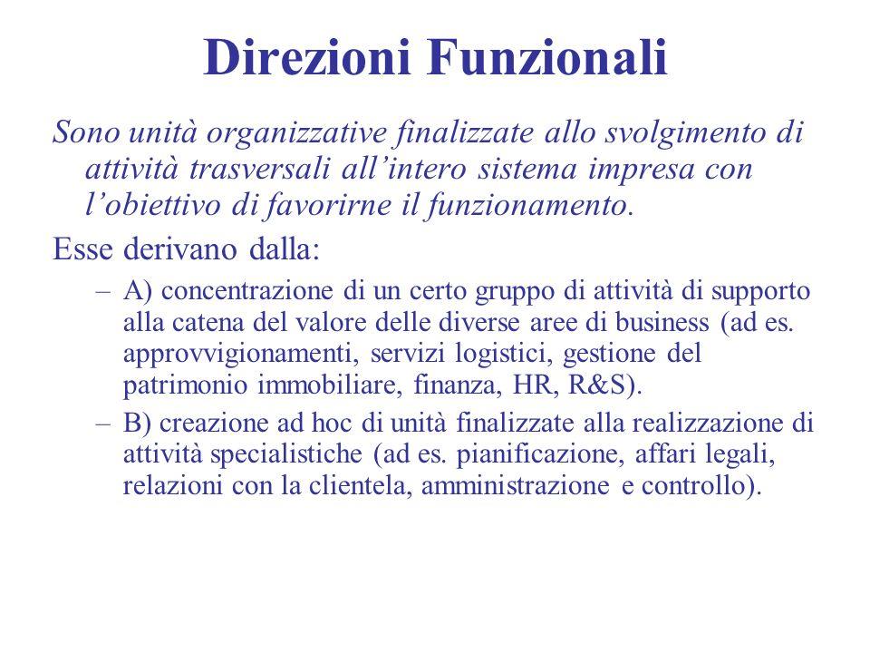 Direzioni Funzionali Sono unità organizzative finalizzate allo svolgimento di attività trasversali allintero sistema impresa con lobiettivo di favorir