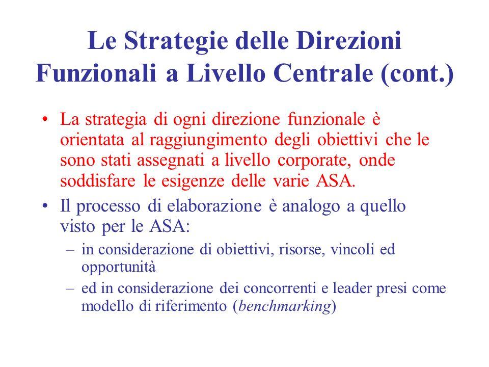 Le Strategie delle Direzioni Funzionali a Livello Centrale (cont.) La strategia di ogni direzione funzionale è orientata al raggiungimento degli obiet