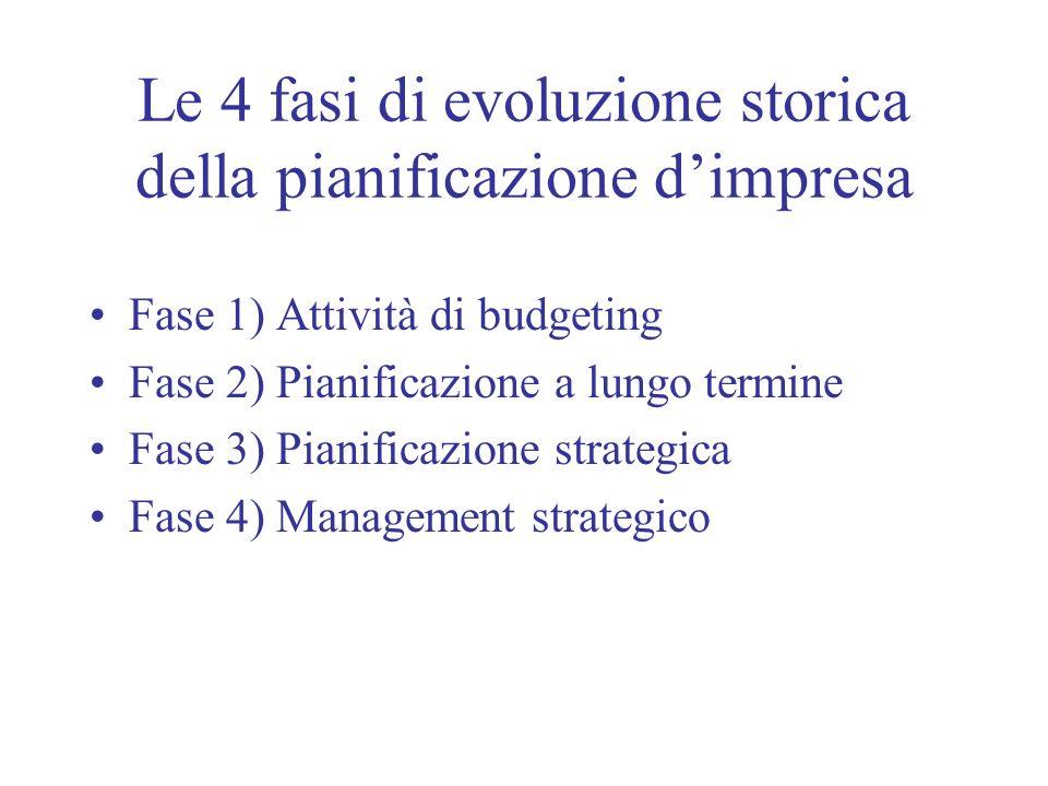 Le 4 fasi di evoluzione storica della pianificazione dimpresa Fase 1) Attività di budgeting Fase 2) Pianificazione a lungo termine Fase 3) Pianificazi