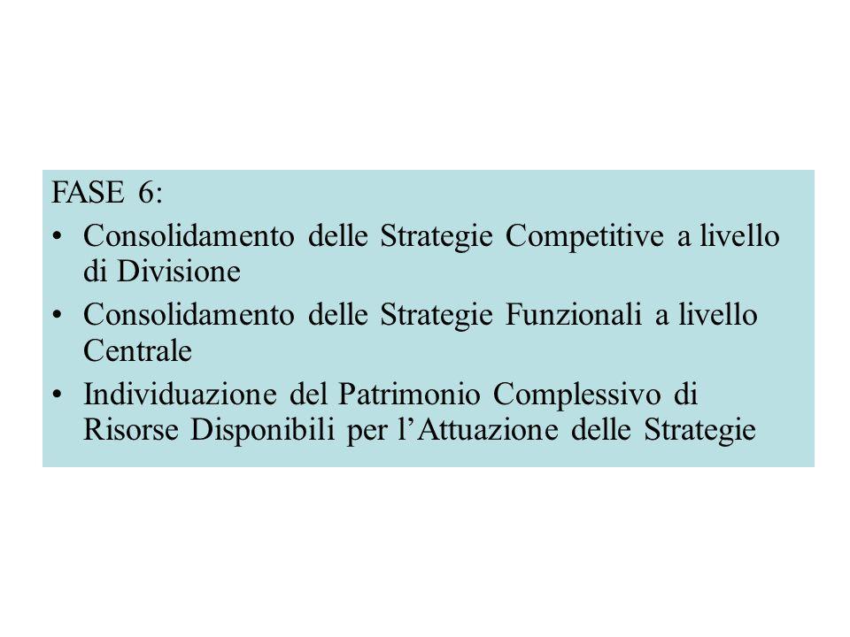 FASE 6: Consolidamento delle Strategie Competitive a livello di Divisione Consolidamento delle Strategie Funzionali a livello Centrale Individuazione